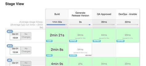 groovy workflow groovy how to repeat a stage in jenkins workflow stack