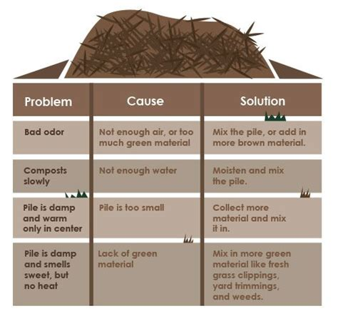 how to make a compost pile in your backyard this article has some helpful advice on composting