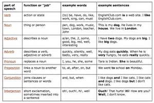Grammar english parts of speech tonny s english land