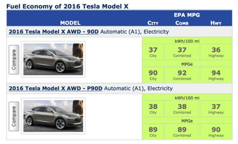 tesla energy efficiency what does the tesla model x tell us about fuel efficiency