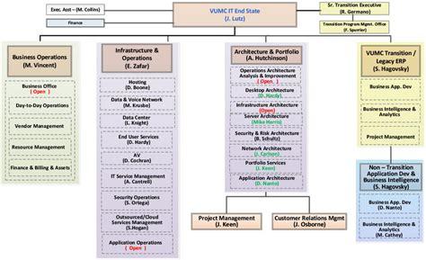future vumc it organizational chart org about