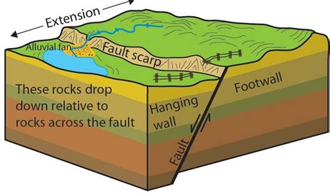 normal fault diagram faults and fractures u s national park service