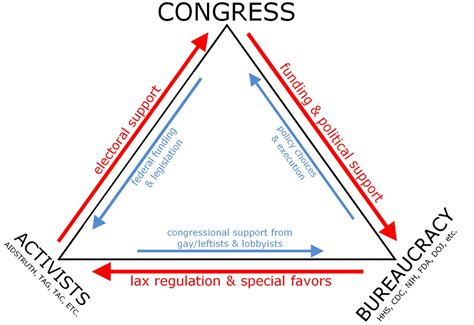 iron triangle diagram triangle
