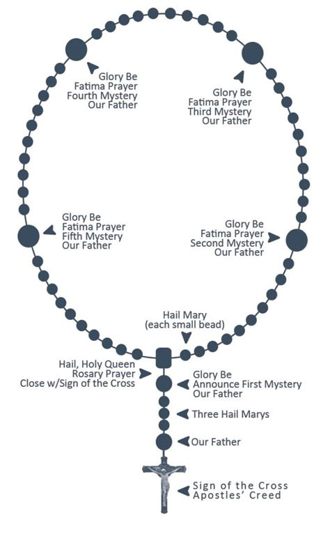 rosary bead prayers how to pray the rosary st paul evangelization