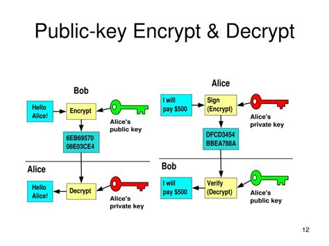 public key encryption how to search on securely encrypted database fields