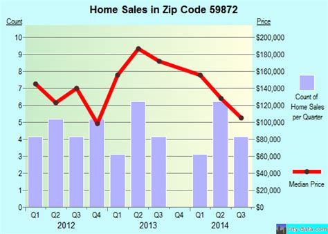 Area Code 403 Lookup Riverbend Mt Zip Code 59872 Real Estate Recent Home Sales House Value Trends