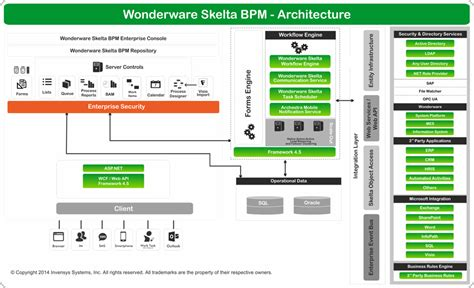 process workflow tools mwasala wonderware skelta bpm