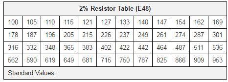 standard eia decade resistor values table e24 e48 e96 and e192 resistor values riedon company riedon company