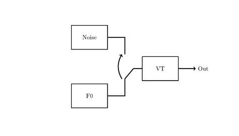 draw block diagram tikz pgf draw block diagram with a switch tex