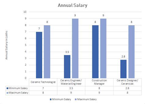 interior designer salary wages in 50 u s states landscaper wages landscape designer salary wages in