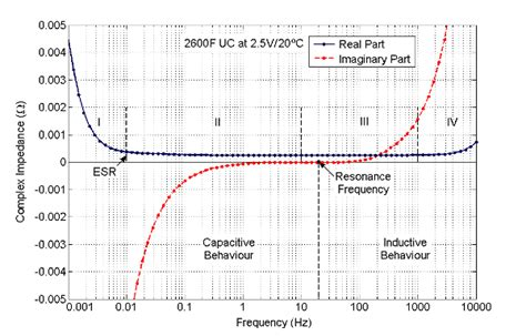 ultracapacitor impedance dynamic modelling and design of advanced energy storage for power system applications