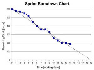 burndown chart excel template some basics about product burndown charts and sprint