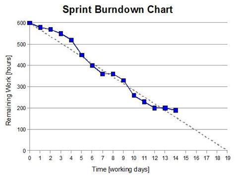 burndown chart template some basics about product burndown charts and sprint