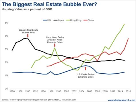 real estate housing bubble china s orgasmic real estate bubble economy and markets