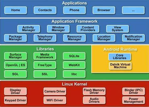 what is the android software android architecture