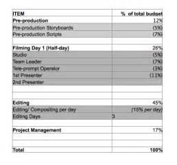 Here is an example of a simple corporate video budget template which