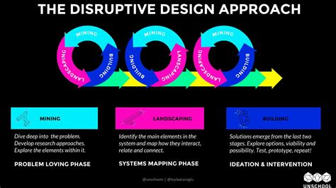 design approach definition what is disruptive design disruptive design medium