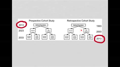 retrospective cross sectional study design retrospective cohort study youtube