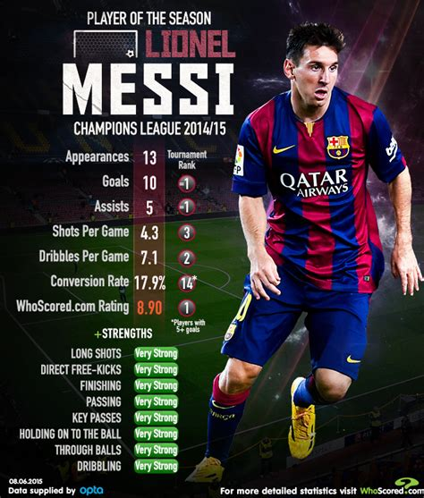 barcelona whoscored lionel messi chions league 2014 15 player of the