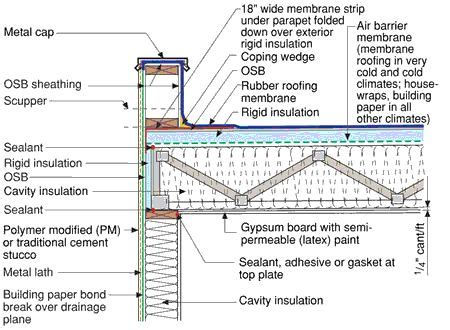 flat roof construction diagram typical flat roof specs details flats