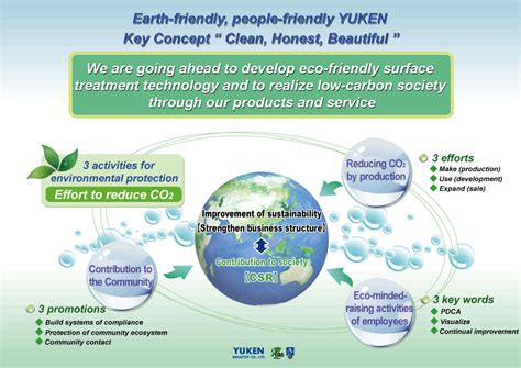 Key Concepts Home Design by Yuken Industry Co Ltd Environmental Activities