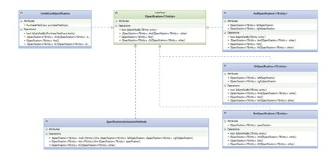 visitor pattern vs extension method advanced specification design pattern in automated testing