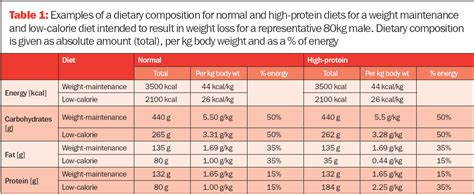 weight loss 1kg per week 1 kg of weight loss calories
