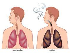 Detox Your After Quitting by 1000 Images About Quit On