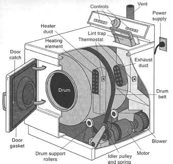 Parts Of A Clothes Dryer Metagenome The Home Appliance Troubleshooting Repair