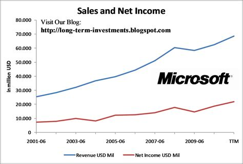 dividend yield stock capital investment dividend stock idea of the day microsoft