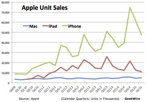 apple hk new year sale 2015 iphone sales power apple earnings increase apple