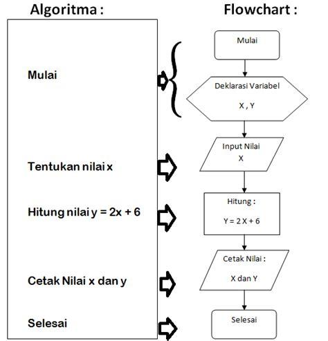 Membuat Flowchart Dari Algoritma | cara membuat flowchart untuk dasar pemrograman komputer