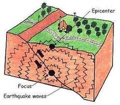 earthquake quizlet earthquakes flashcards quizlet