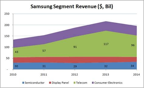 samsung yearly revenue with smartphone business floundering is samsung becoming a semiconductor company trefis