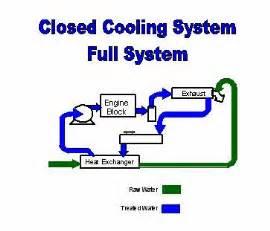 marine heat exchangers installation maintenance faq tips orca