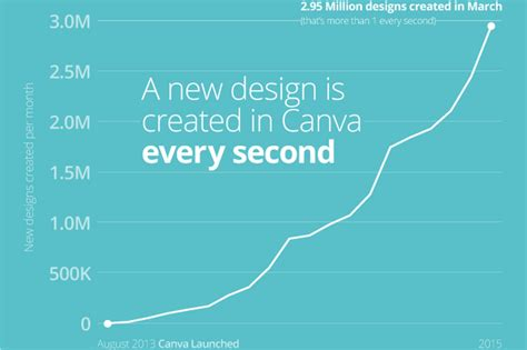 canva error traction watch how canva reached 2 million users in 18