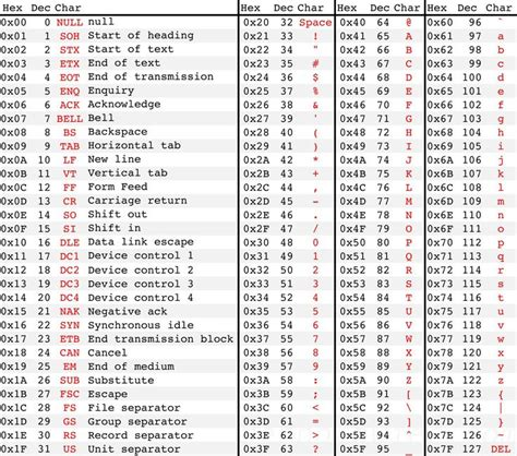Asci Table Better Ascii Table Programming Pinterest Tables And