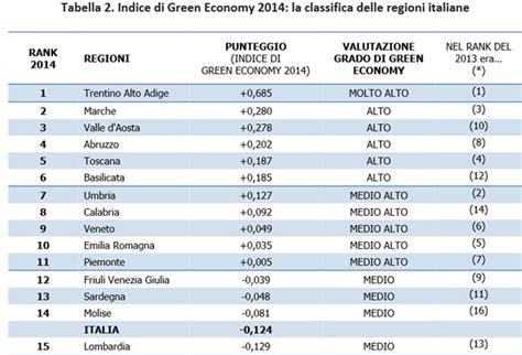 marche login imprese quot green economy quot classifica di fondazione impresa le