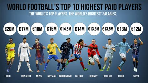highest paid soccer players top 10 highest paid soccer players in the world 2013 html