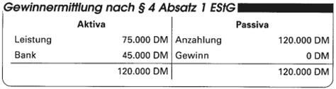 Vorlage Antrag Ist Versteuerung Versteuerung Gewinnen Deutsche Bank Broker