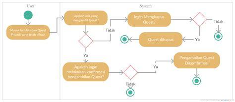 singleton pattern adalah yaukings perancangan perangkat lunak menggunakan design