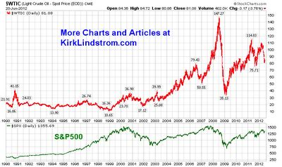 trade off a study in global systemic collapse