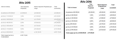 tabla de impuestos de vehiculos ao 2016 tablas impuesto vehiculos 2016 newhairstylesformen2014 com