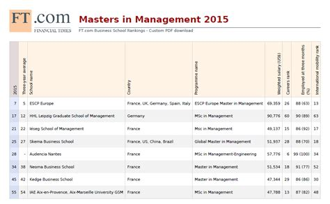 Uvic Mba Ranking by Du Học 187 Cfvg