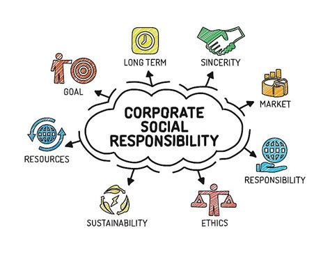 Social Responsibility In Business Boston Mba by Corporate Social Responsibility Csr Seminar Leeds