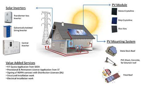 rooftop solar system design solar photovoltaic pv system integrator pensolar