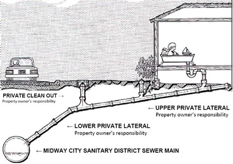 Sewer Service Sewer Service Laterals