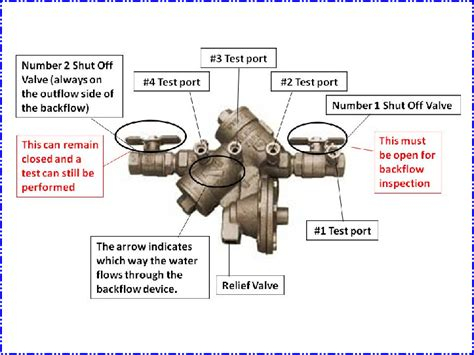 backflow preventer diagram backflow diagram