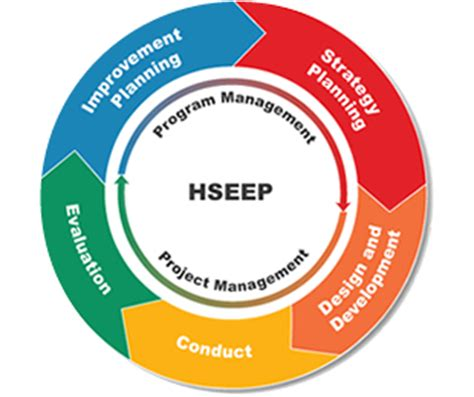 hseep templates hseep homeland security exercise and evaluation program