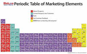 List Of Periodic Table Elements Periodic Tables Of Marketing A Listly List